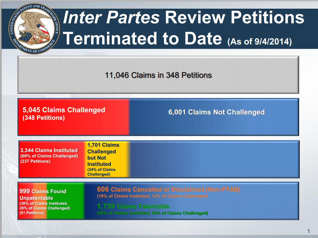 Inter Partes Review Petitions Terminated to Date (9/4/2014)