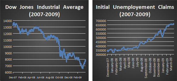 DJIA vs Unemployment 2007-2009