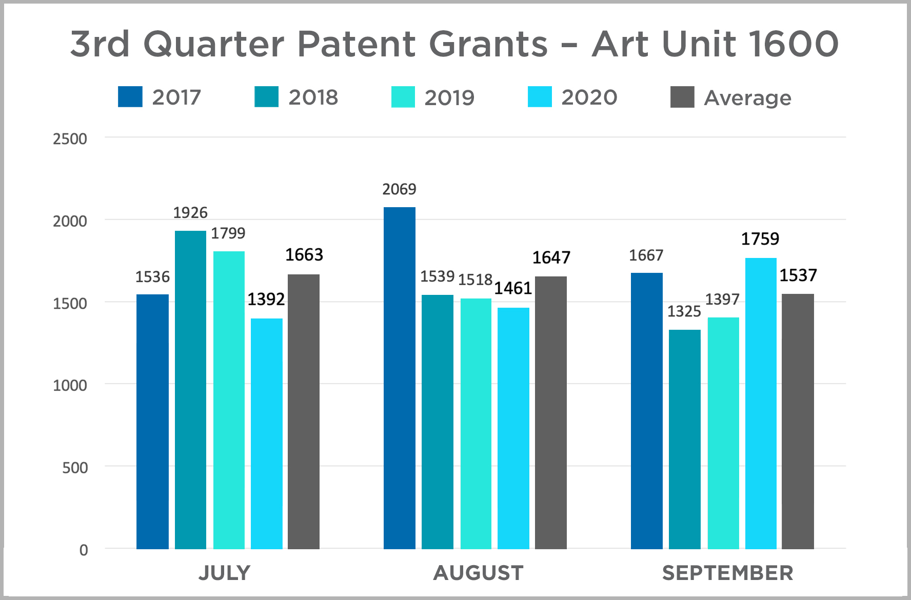 3rd Quarter Patent Grants - Art Unit 1600
