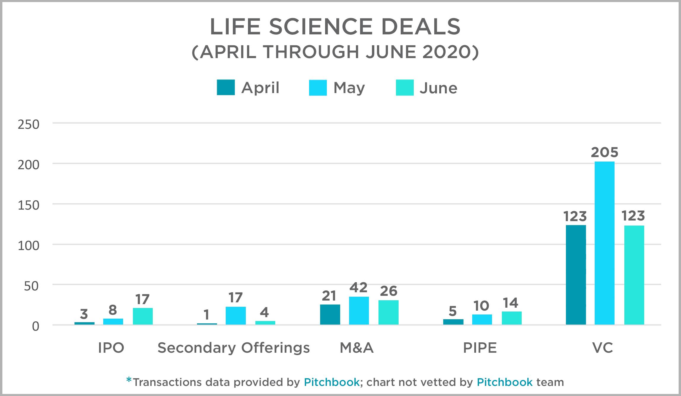 Life Sciences Deals April thru June 2020