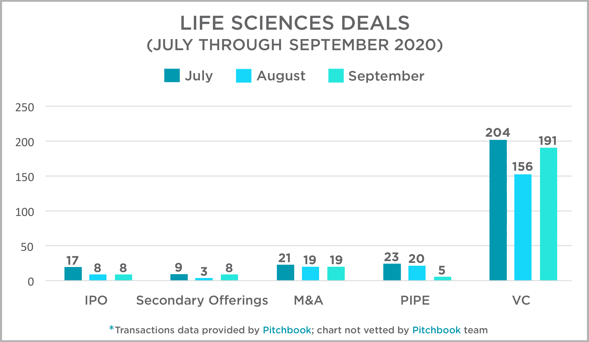 Life Sciences Deals July - September 2020
