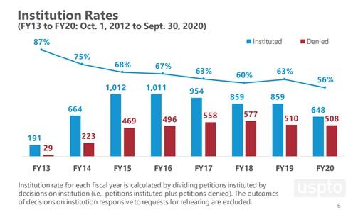 Institution Rates