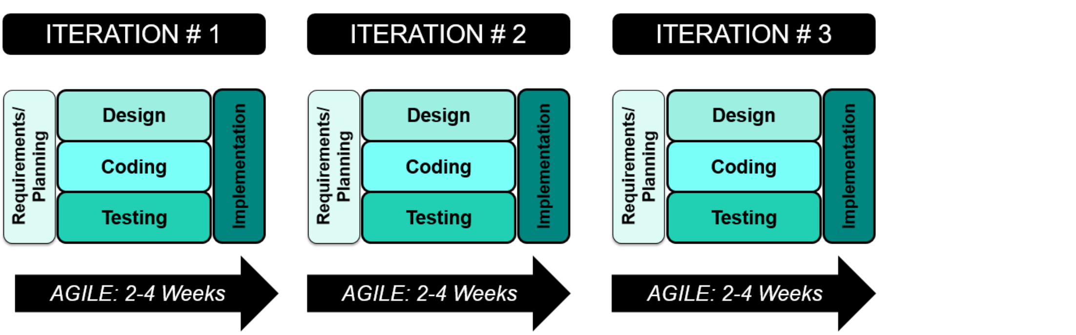 IT Transactions Outsourcing - Agile Development