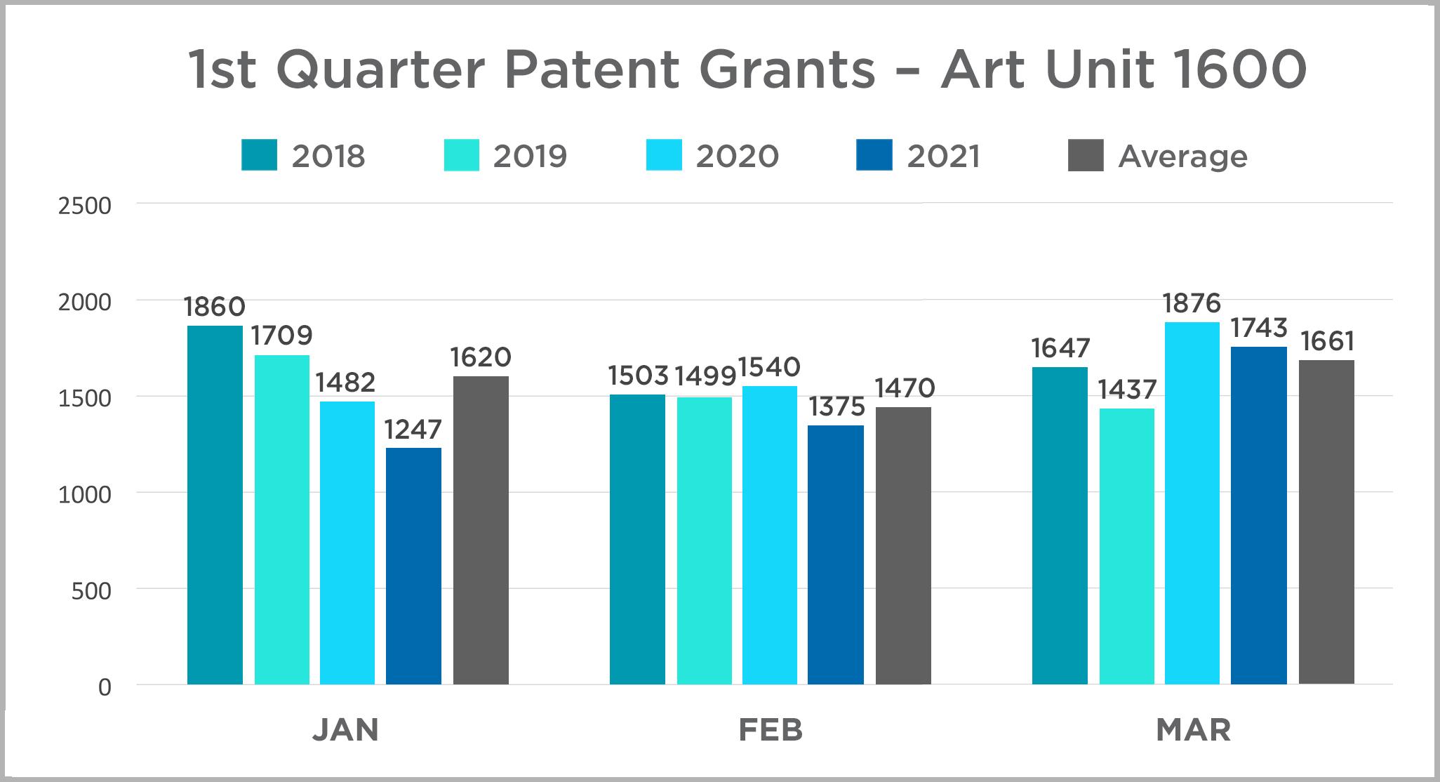 1st quarter 2021 patent grants - Art Unit 1600