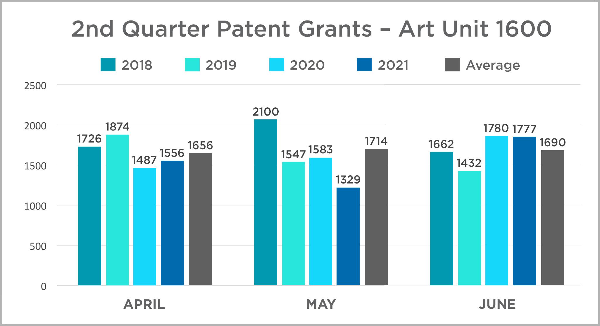 2nd quarter 2021 patent grants - Art Unit 1600
