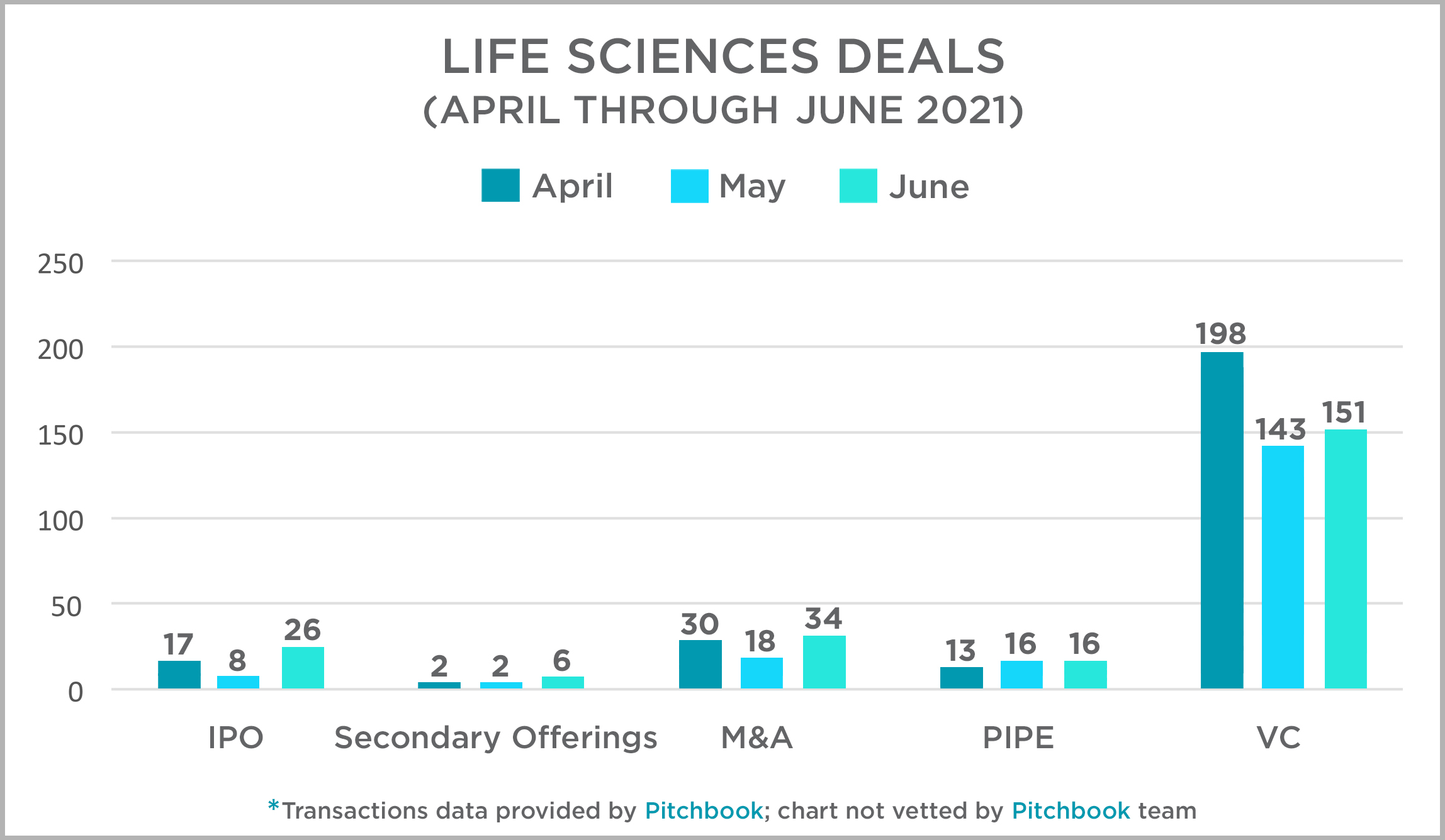 Life Sciences Deals April - June 2021