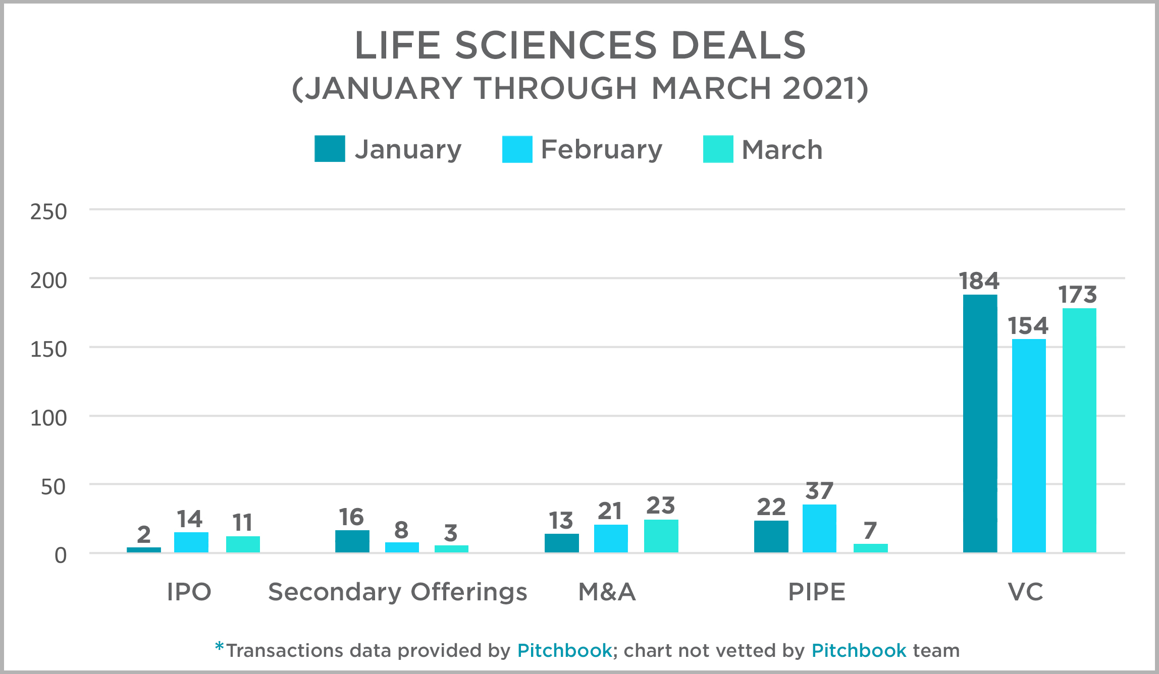Life Science Deals January thru March 2021