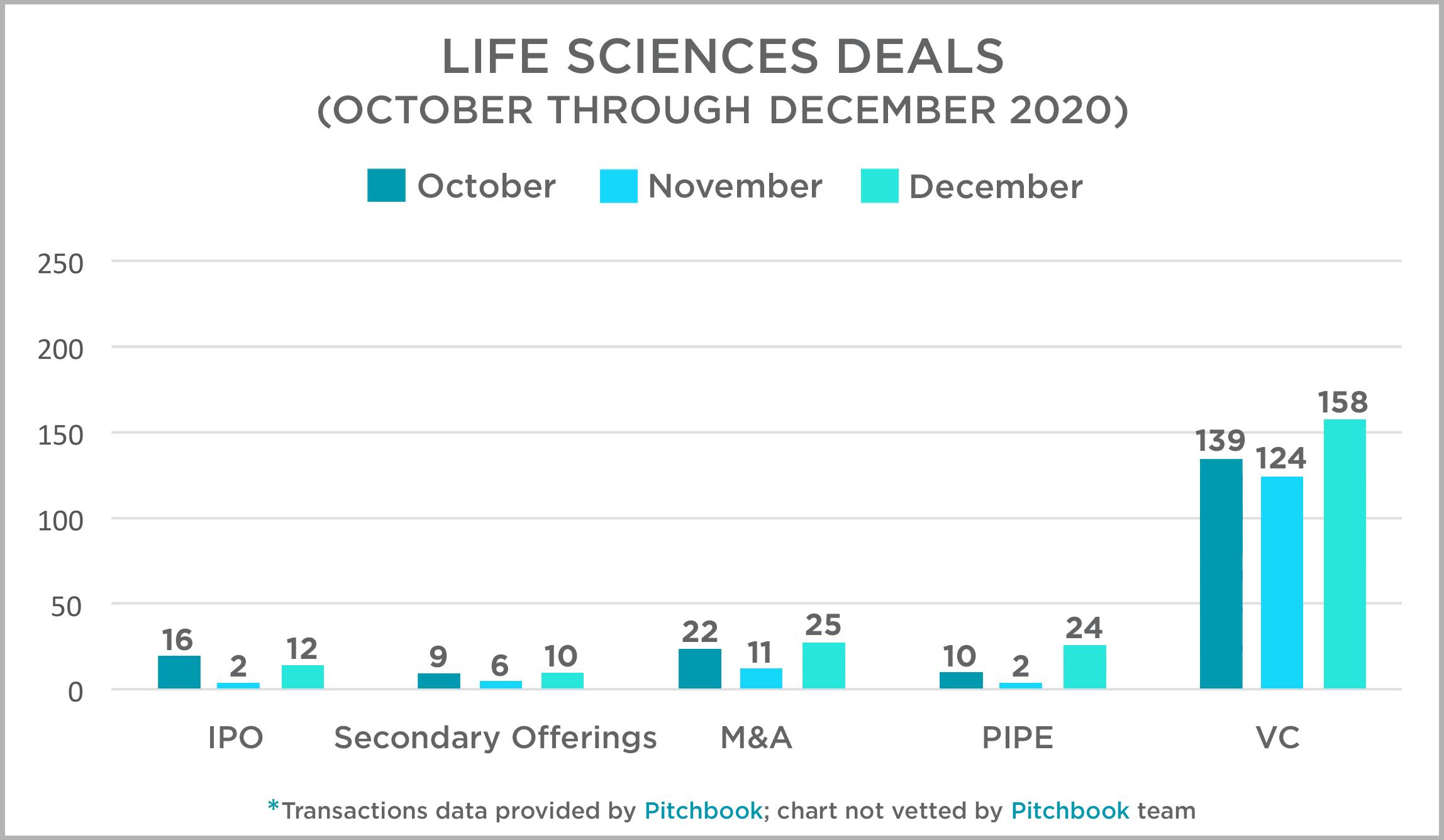 4th quarter Life Science Deals 2020