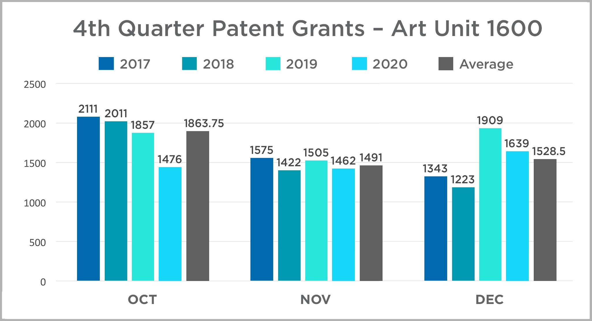 4th quarter patent grants Art Unit 1600