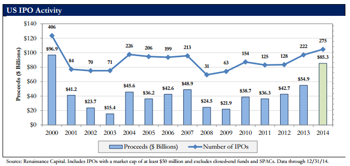 Ipo issuance volume by year